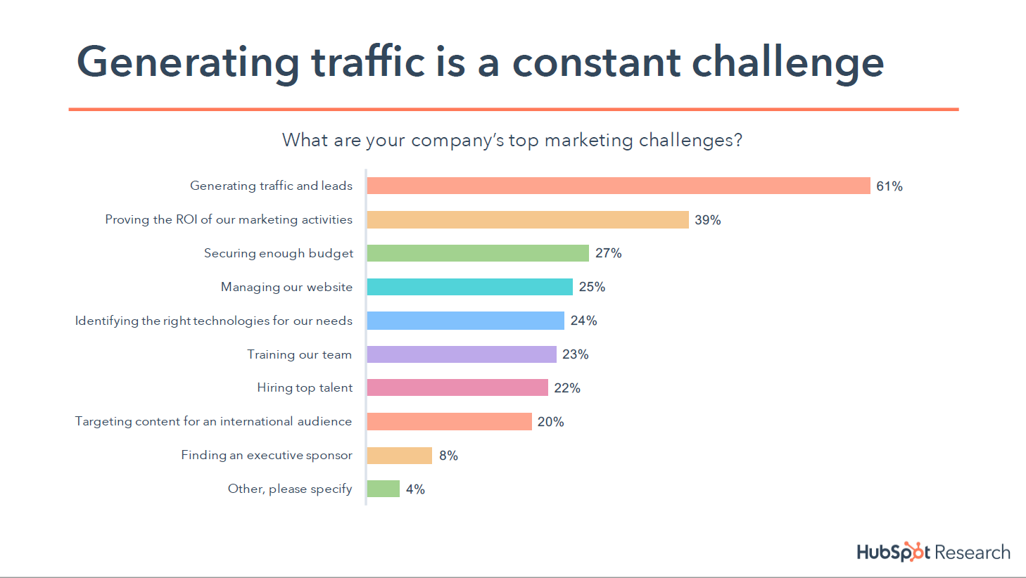 mkt challenges - STATE OF INBOUND