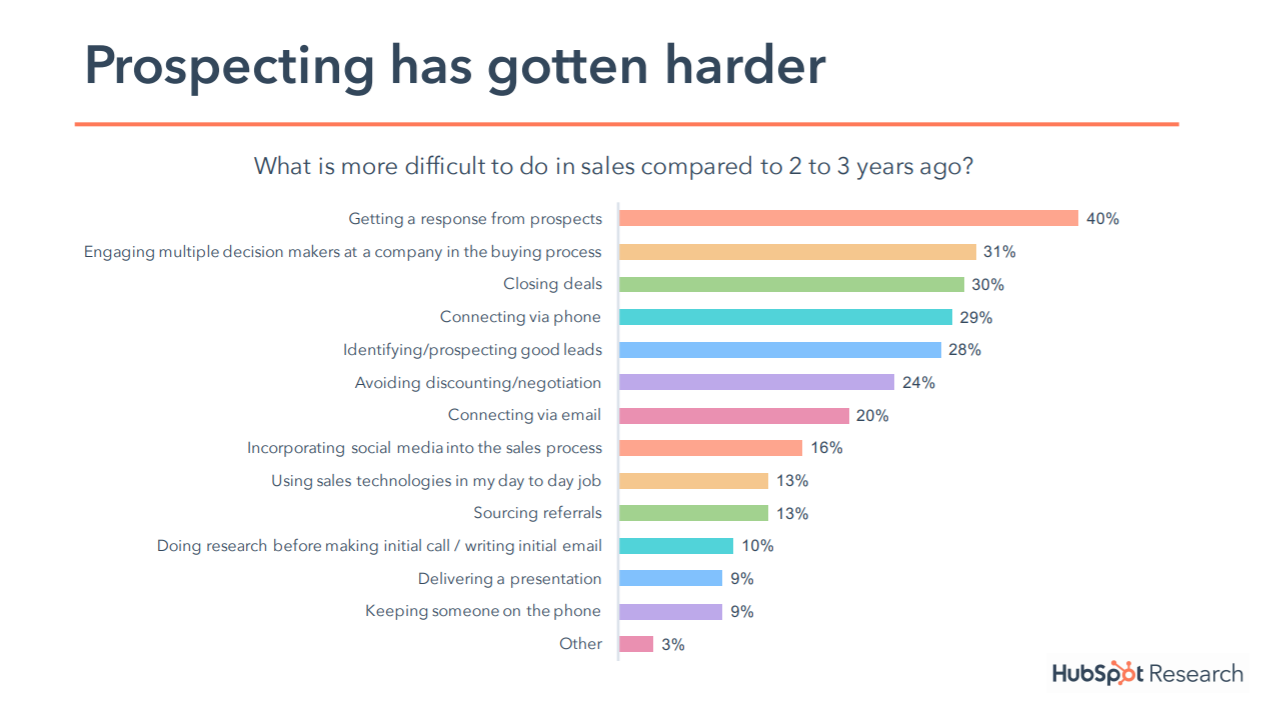 state-of-inbound-18-sales difficulties