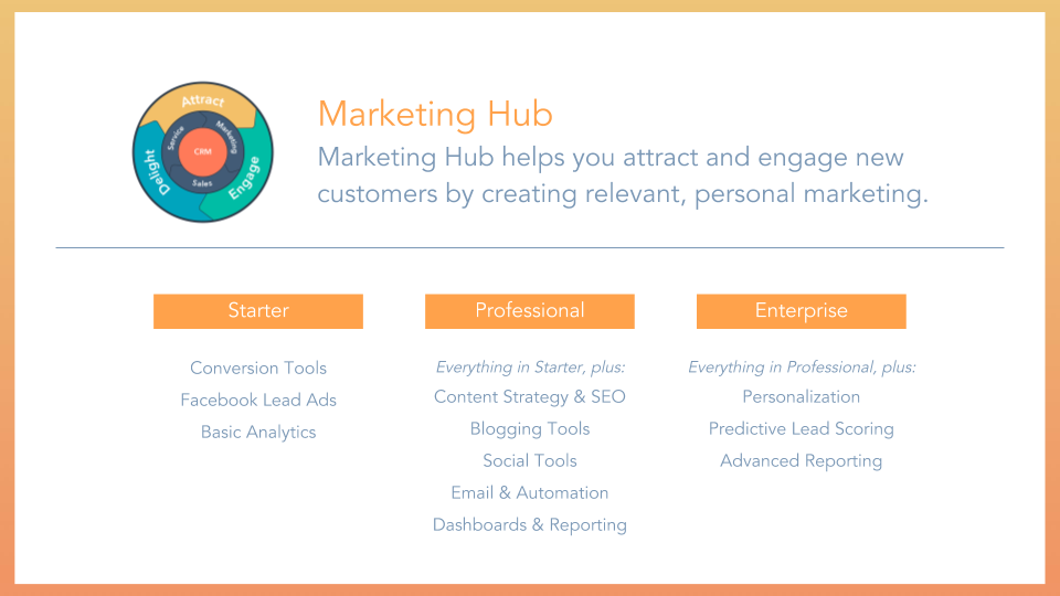 HubSpot Marketing Hub (1)