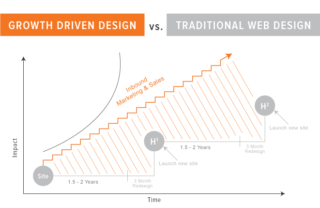 growth-driven-design-vs-traditional.png
