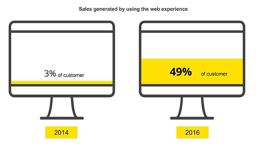 Good web experience generates sales.