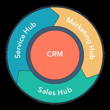 HubSpotin järjestlmä sisältää lähes kaikki myynnin, markkinoinnin ja asiakaspalvelun järjestelmät