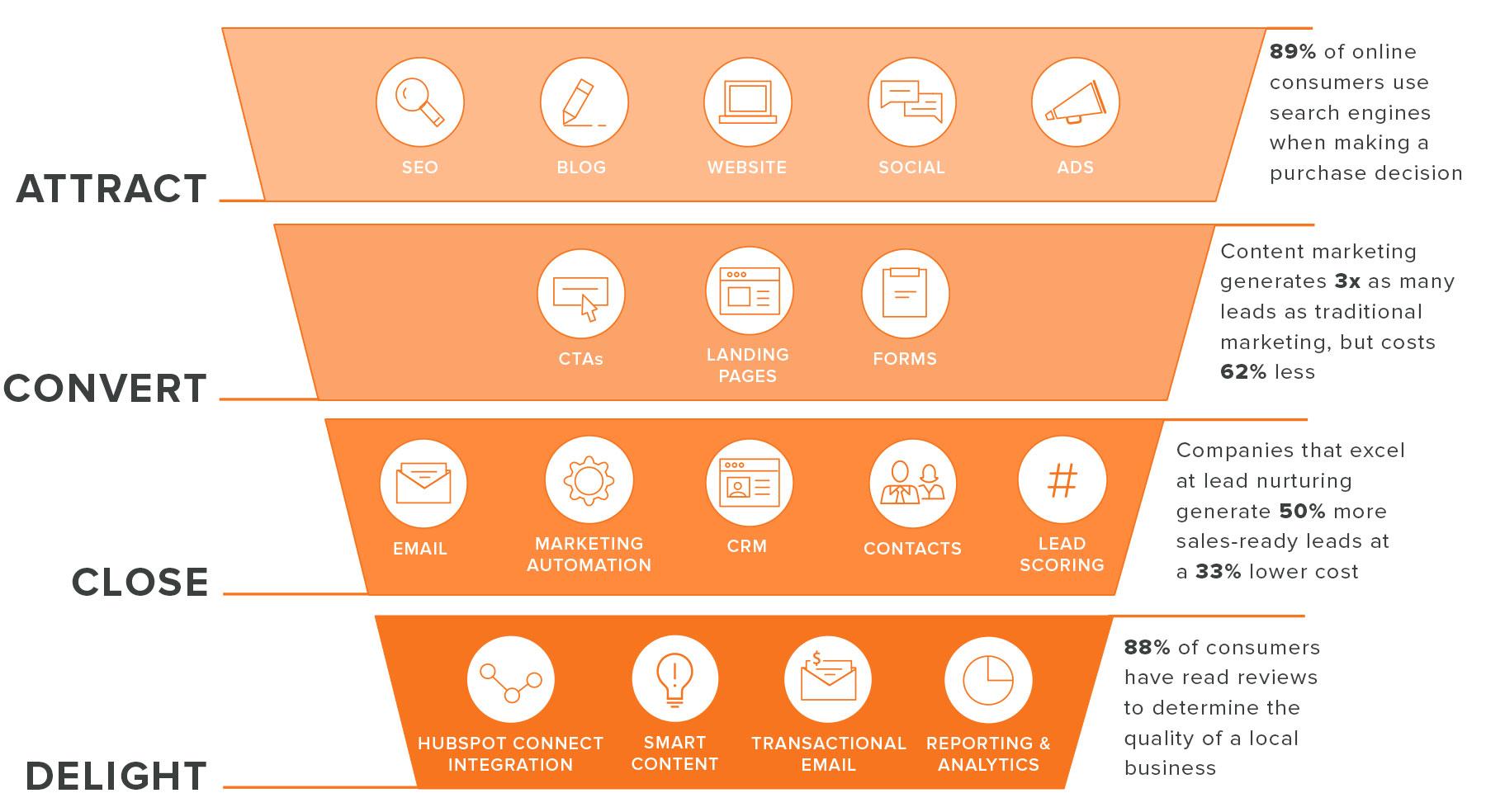 Sales_Walk_Through_Funnel_Graphic_Tools_2.jpg