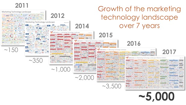martech_landscape_over_7_years_600px.jpg